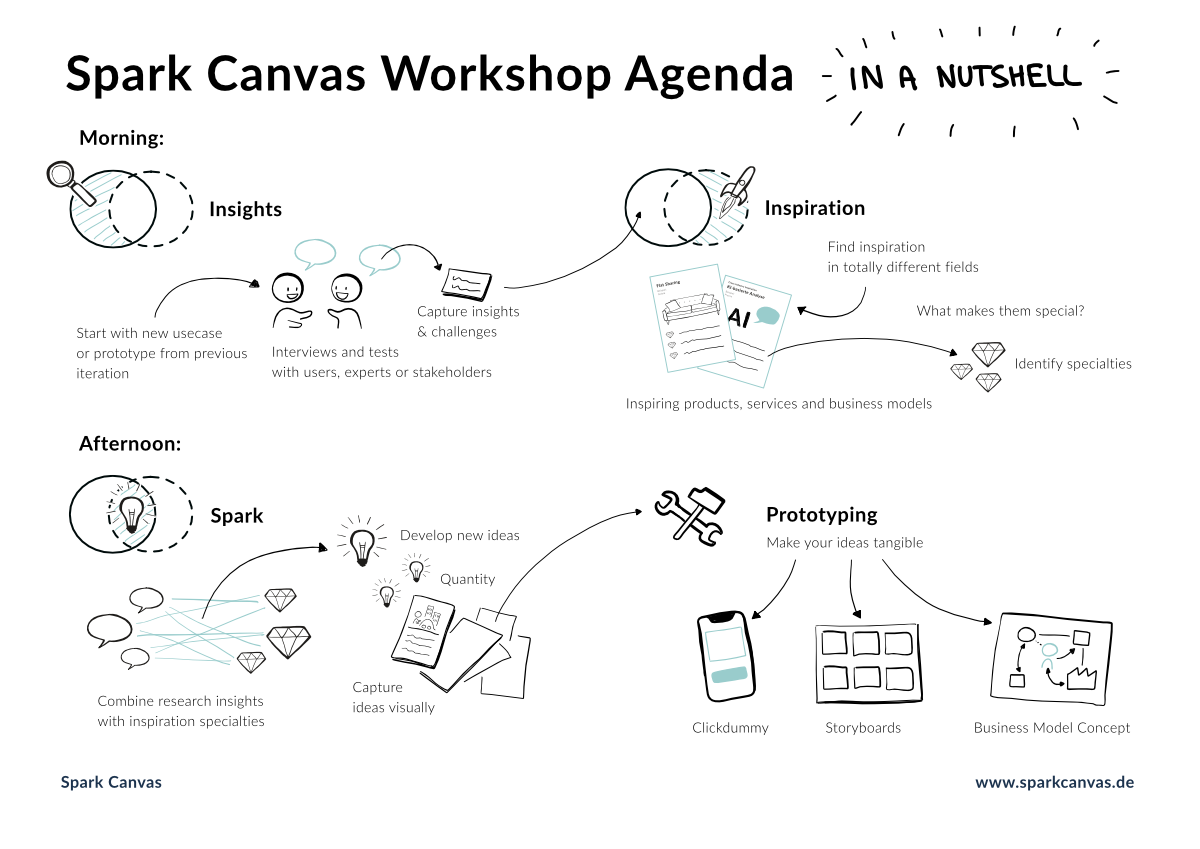 Spark canvas Workshop Agenda